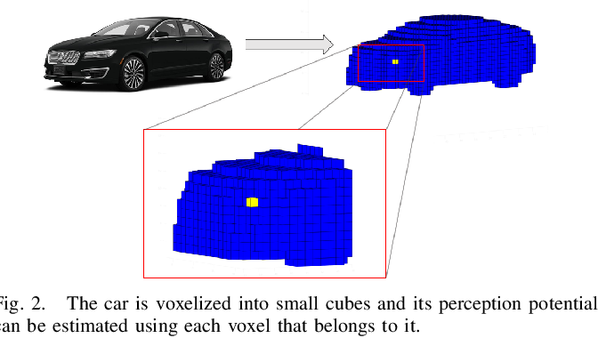 Figure 2 for Perception Entropy: A Metric for Multiple Sensors Configuration Evaluation and Design