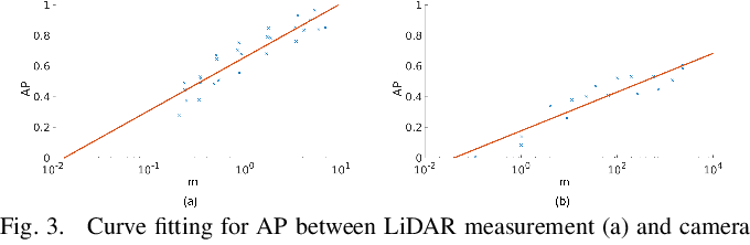 Figure 3 for Perception Entropy: A Metric for Multiple Sensors Configuration Evaluation and Design