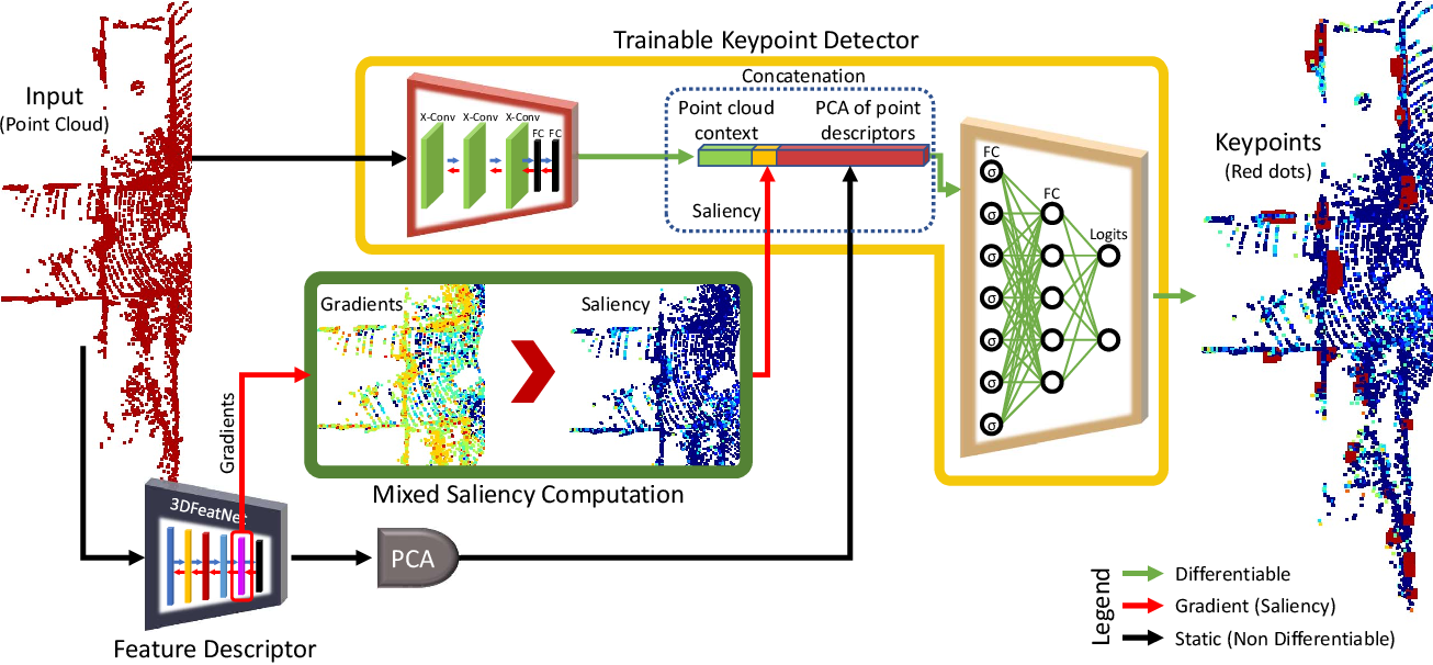Figure 3 for SKD: Unsupervised Keypoint Detecting for Point Clouds using Embedded Saliency Estimation