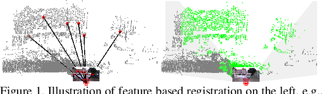 Figure 1 for DeepI2P: Image-to-Point Cloud Registration via Deep Classification
