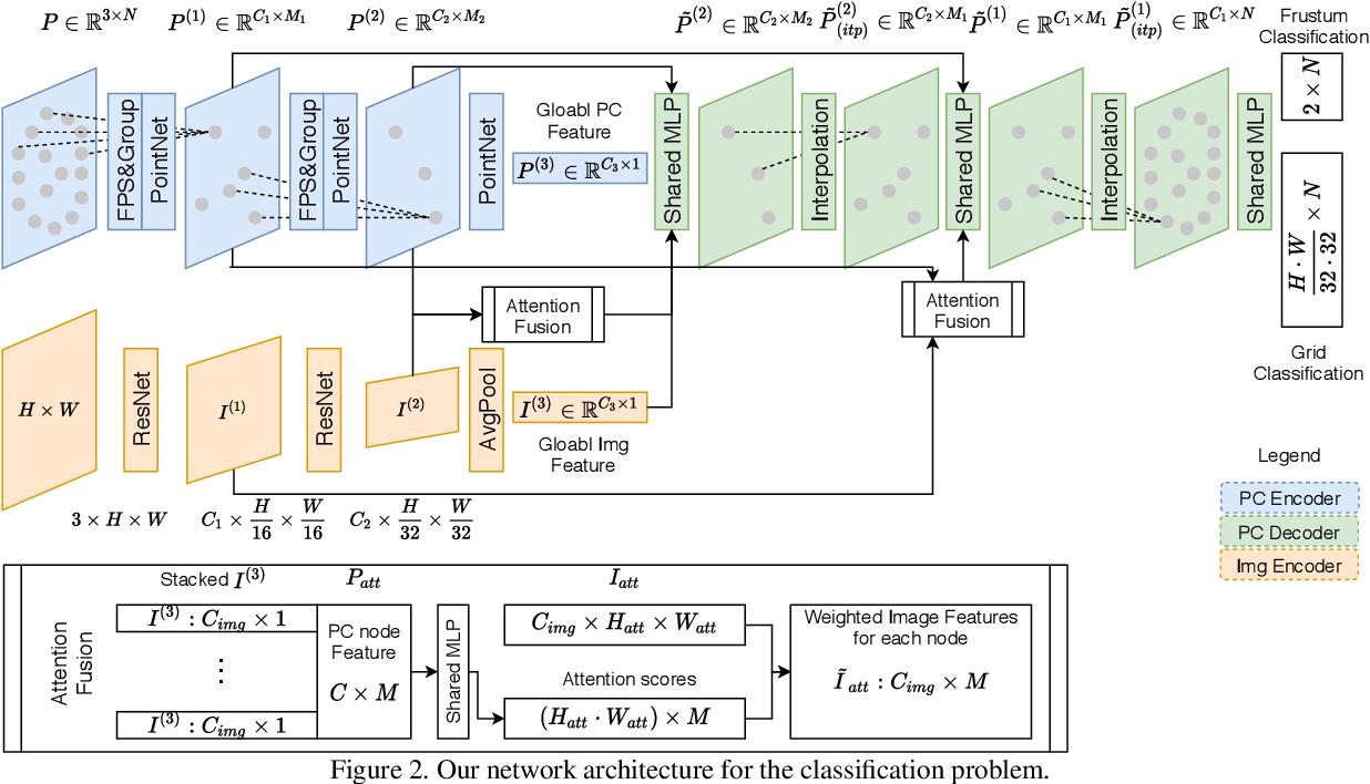 Figure 3 for DeepI2P: Image-to-Point Cloud Registration via Deep Classification