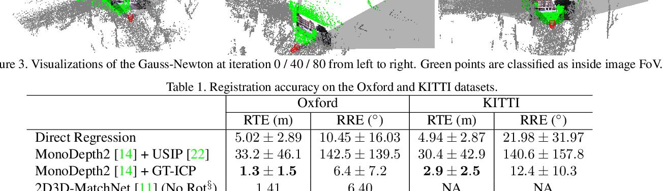 Figure 2 for DeepI2P: Image-to-Point Cloud Registration via Deep Classification
