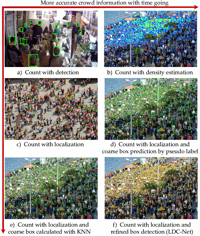 Figure 1 for LDC-Net: A Unified Framework for Localization, Detection and Counting in Dense Crowds
