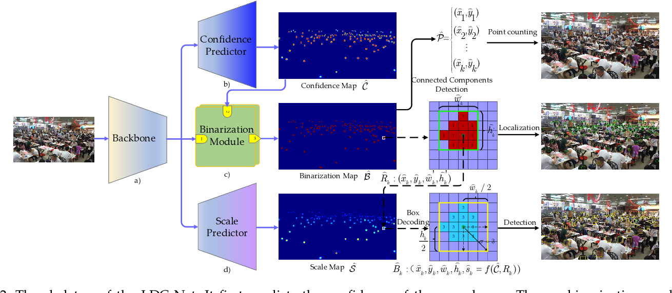 Figure 2 for LDC-Net: A Unified Framework for Localization, Detection and Counting in Dense Crowds