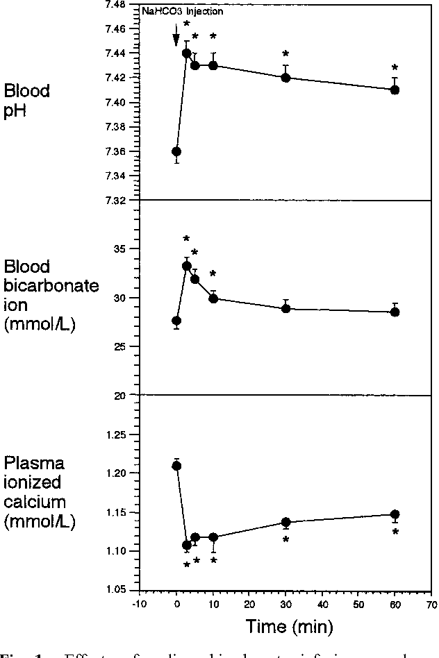 Sodium Bicarbonate Infusion Test A New Method For Evaluating