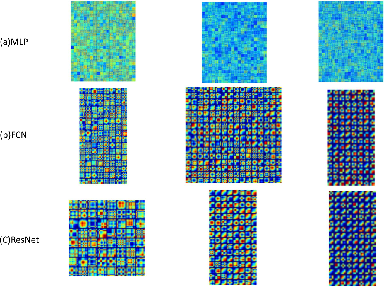 Figure 3 for Time Series Classification from Scratch with Deep Neural Networks: A Strong Baseline