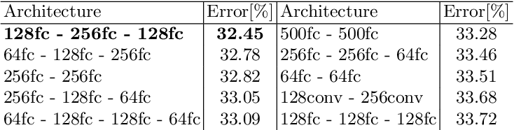 Figure 2 for Adversarial Network Compression