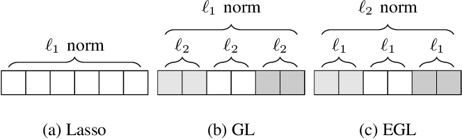 Figure 1 for Correlated Feature Selection with Extended Exclusive Group Lasso