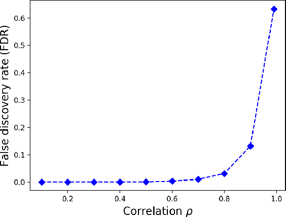 Figure 3 for Correlated Feature Selection with Extended Exclusive Group Lasso
