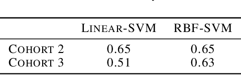Figure 4 for Correlated Feature Selection with Extended Exclusive Group Lasso