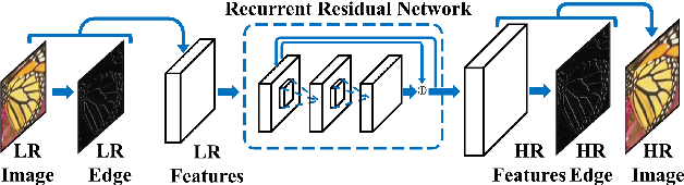 Figure 1 for Deep Edge Guided Recurrent Residual Learning for Image Super-Resolution