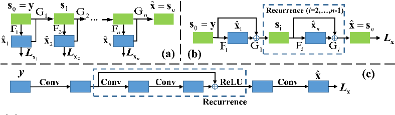 Figure 3 for Deep Edge Guided Recurrent Residual Learning for Image Super-Resolution