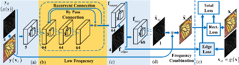 Figure 4 for Deep Edge Guided Recurrent Residual Learning for Image Super-Resolution