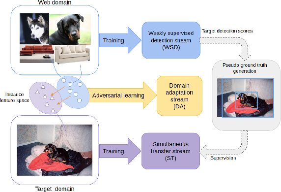 Figure 1 for Zero-Annotation Object Detection with Web Knowledge Transfer