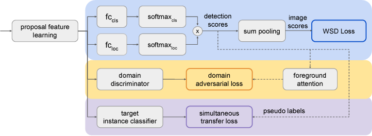 Figure 3 for Zero-Annotation Object Detection with Web Knowledge Transfer