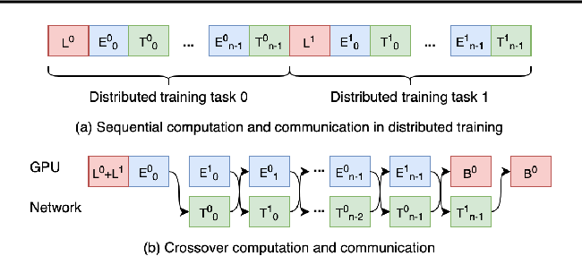 Figure 1 for CrossoverScheduler: Overlapping Multiple Distributed Training Applications in a Crossover Manner