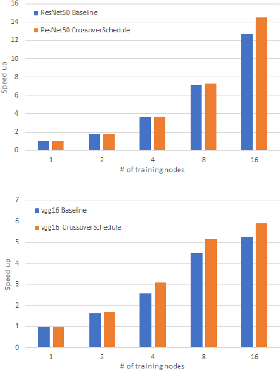 Figure 2 for CrossoverScheduler: Overlapping Multiple Distributed Training Applications in a Crossover Manner
