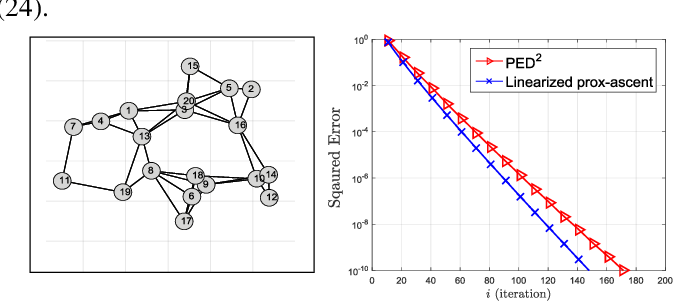 Figure 1 for A Multi-Agent Primal-Dual Strategy for Composite Optimization over Distributed Features