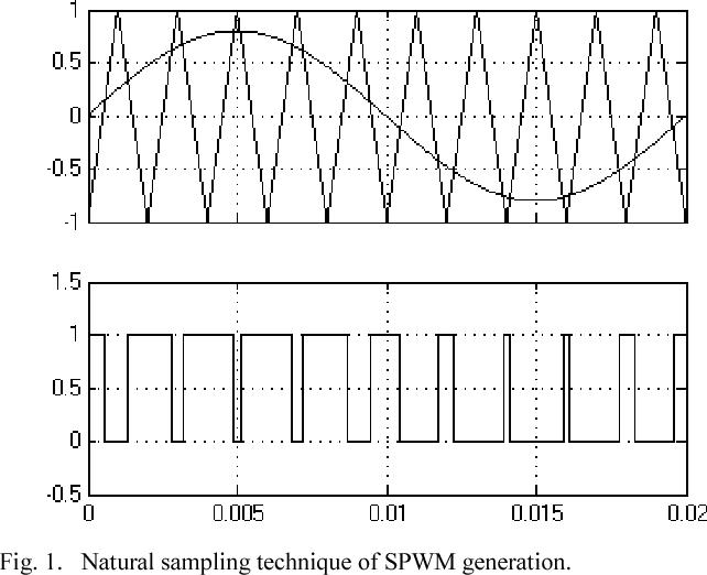 Microcontroller based SPWM sampling using linear extrapolation