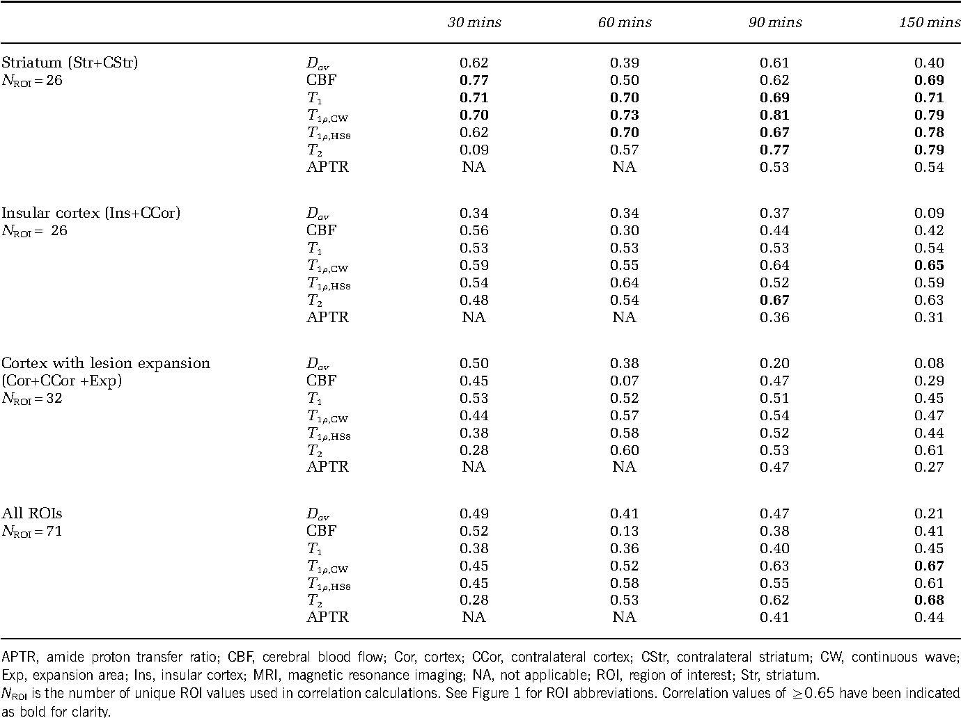 Table 1 Correlation values of seven individual MRI parameters with the cell outcome