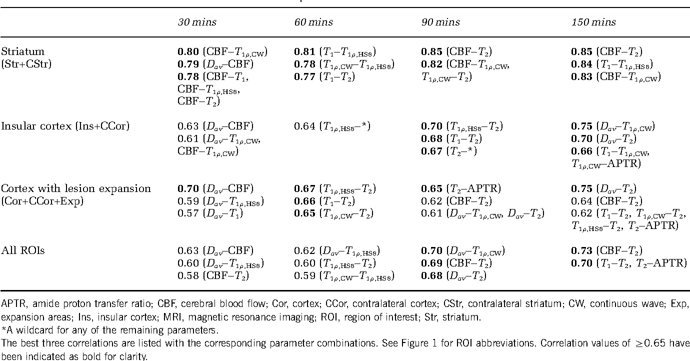 Table 2 Correlation values of combinations of two MRI parameters with the cell outcome