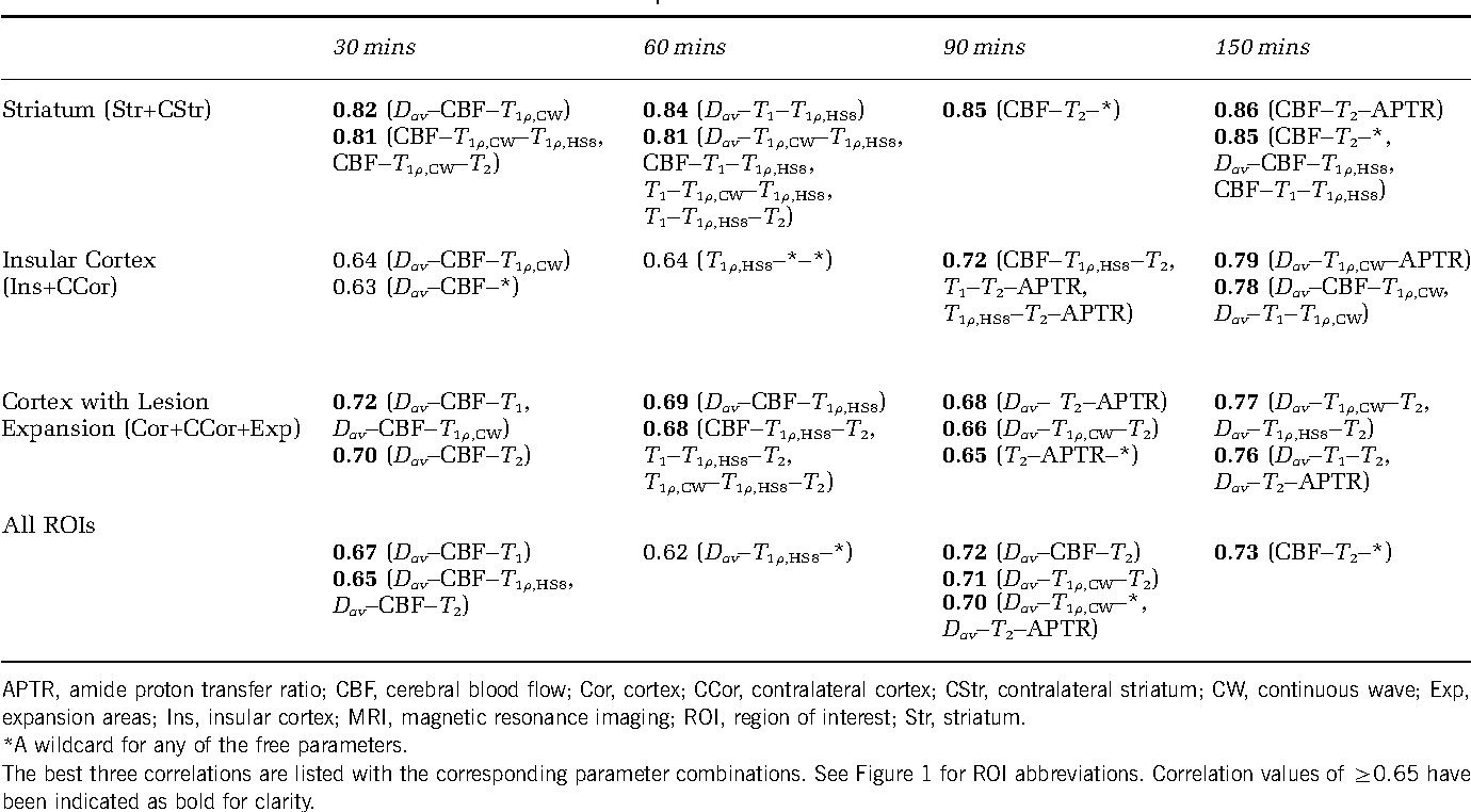Table 3 Correlation values of combinations of three MRI parameters with the cell outcome