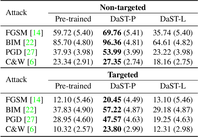Figure 2 for DaST: Data-free Substitute Training for Adversarial Attacks