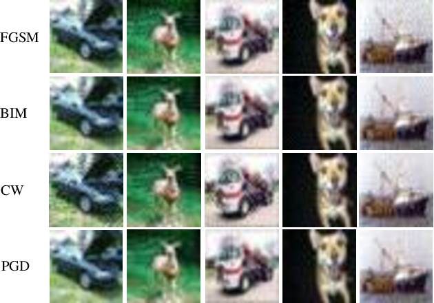 Figure 4 for DaST: Data-free Substitute Training for Adversarial Attacks