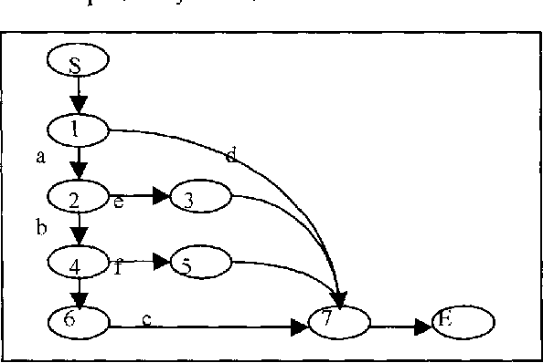 Figure 2. The control flow diagram of the program shown in Figure 1.
