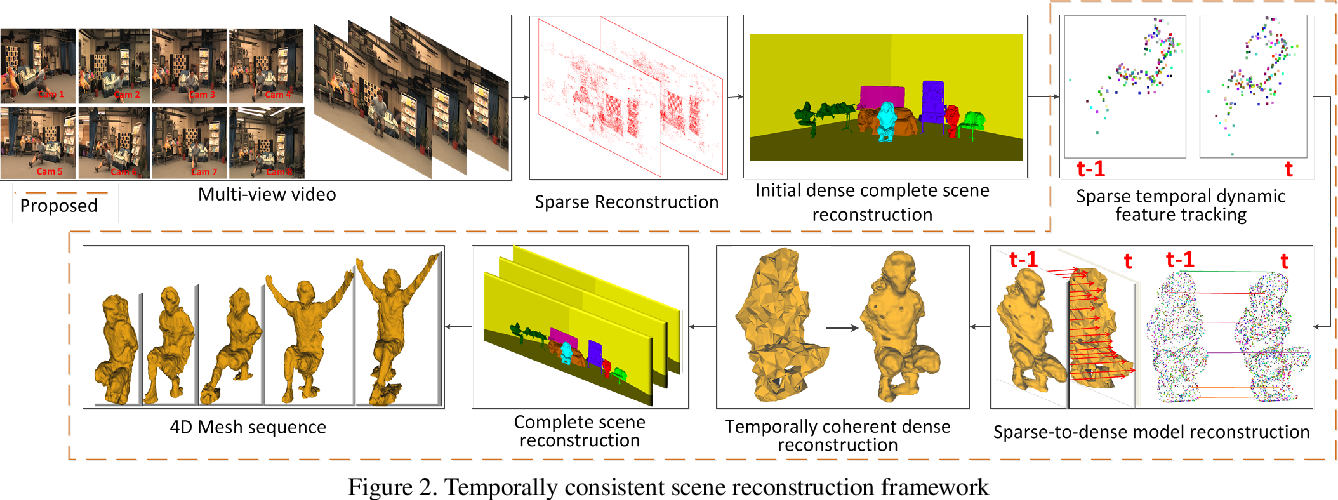 Figure 3 for Temporally coherent 4D reconstruction of complex dynamic scenes