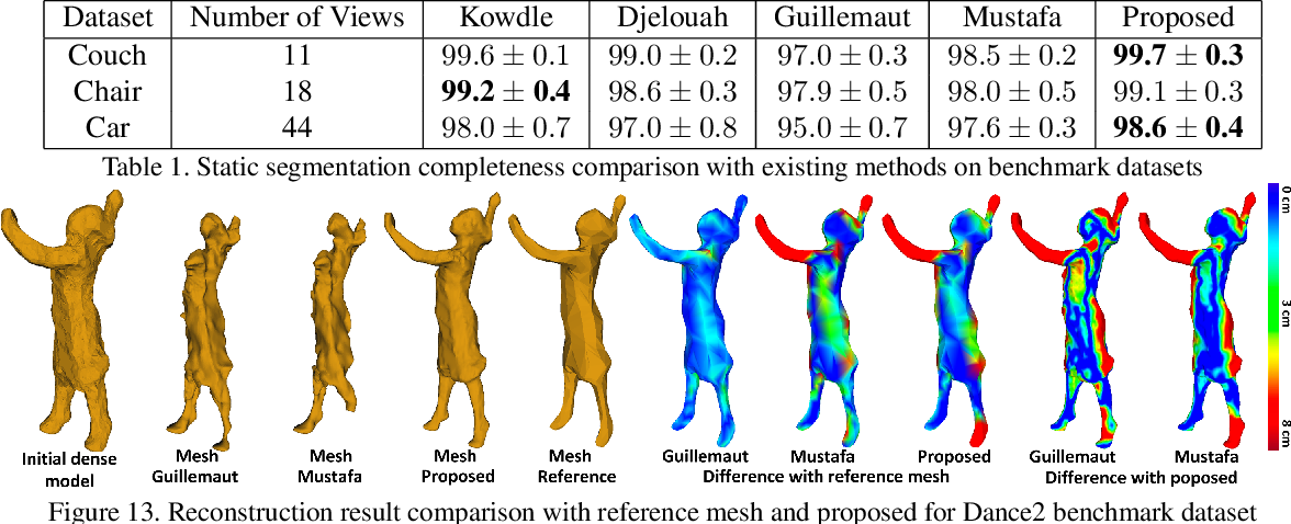 Figure 2 for Temporally coherent 4D reconstruction of complex dynamic scenes