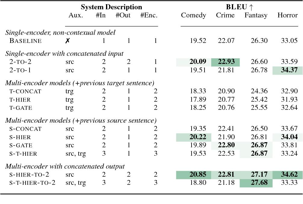 Figure 2 for Evaluating Discourse Phenomena in Neural Machine Translation