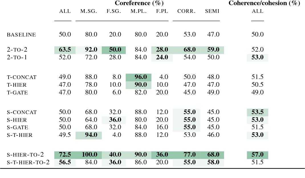 Figure 4 for Evaluating Discourse Phenomena in Neural Machine Translation