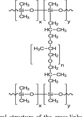 Efficient ibuprofen delivery from anhydrous semisolid
