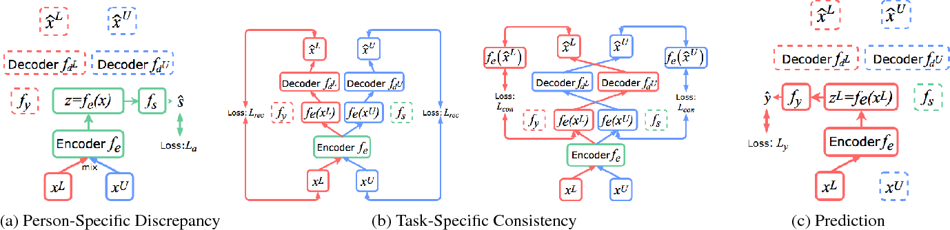 Figure 1 for Distributionally Robust Semi-Supervised Learning for People-Centric Sensing