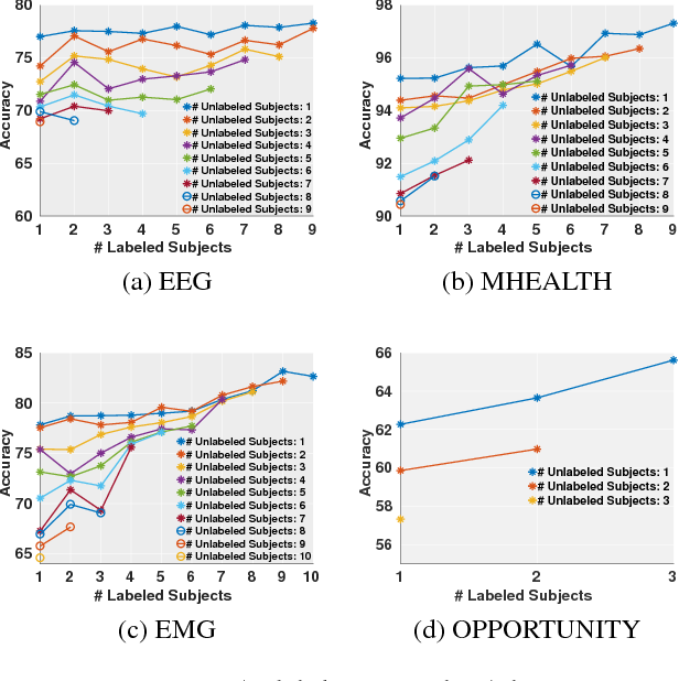 Figure 3 for Distributionally Robust Semi-Supervised Learning for People-Centric Sensing