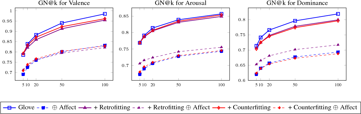Figure 3 for Aff2Vec: Affect--Enriched Distributional Word Representations