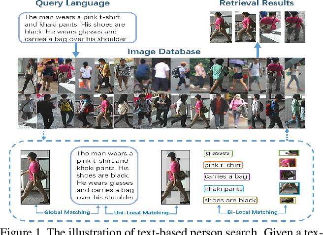 Figure 1 for Cascade Attention Network for Person Search: Both Image and Text-Image Similarity Selection