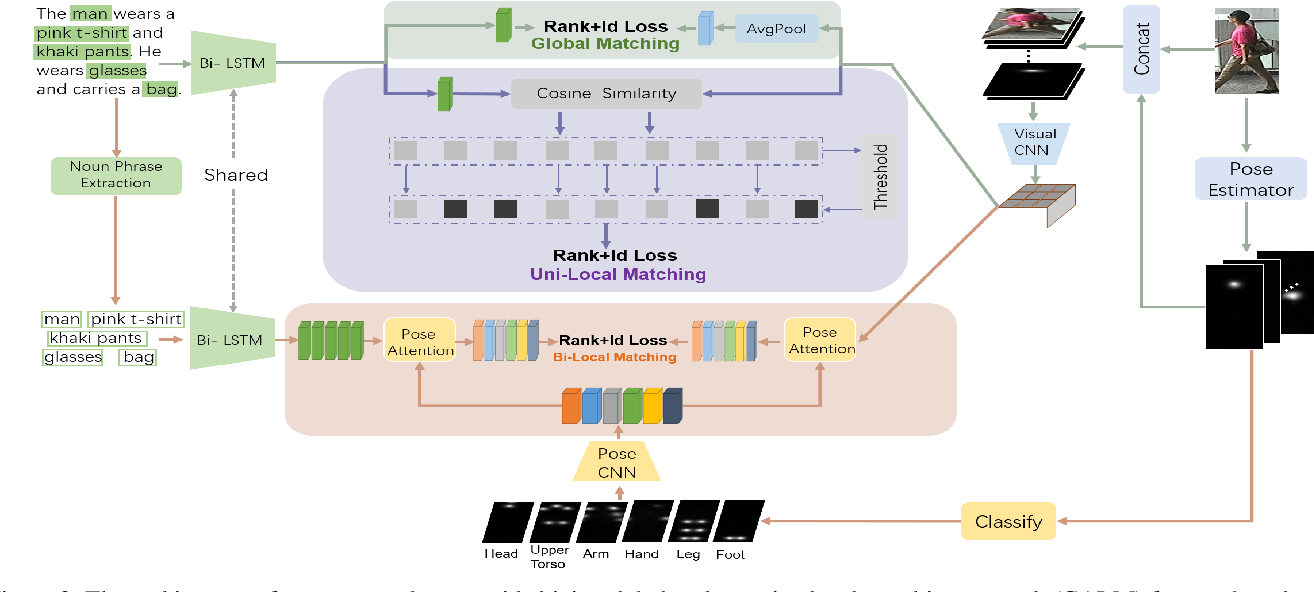 Figure 3 for Cascade Attention Network for Person Search: Both Image and Text-Image Similarity Selection