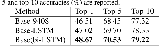 Figure 4 for Cascade Attention Network for Person Search: Both Image and Text-Image Similarity Selection