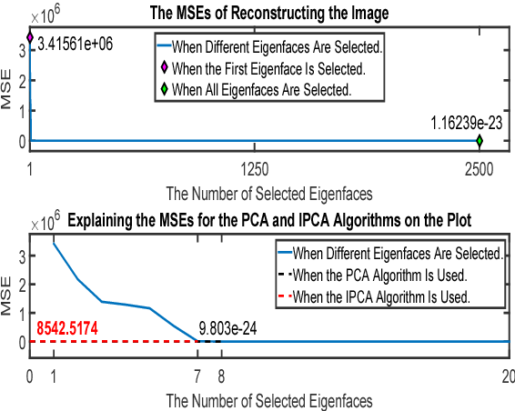 Figure 4 from Performance evaluation of the PCA versus