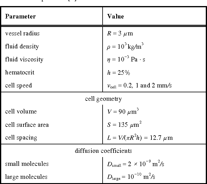Figure 1 for Modeling Microscopic Chemical Sensors in Capillaries