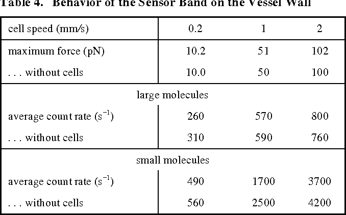 Figure 4 for Modeling Microscopic Chemical Sensors in Capillaries