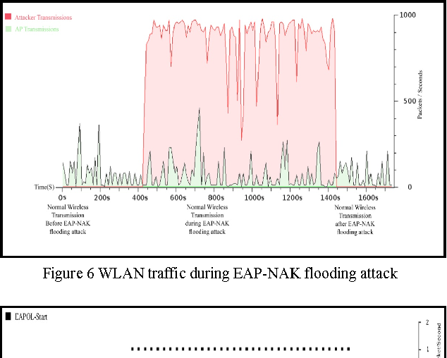 Figure 6 from Two Novel 802 1x Denial of Service Attacks - Semantic
