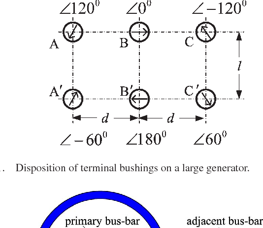 Eccentric Bus-Bar Testing Method of the Shielding Effect of