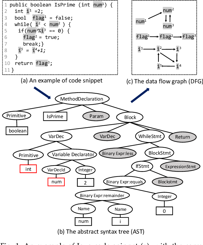 Figure 1 for Code Structure Guided Transformer for Source Code Summarization