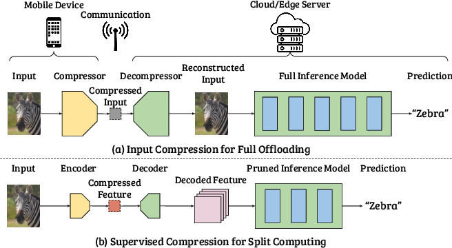 Figure 1 for Supervised Compression for Resource-constrained Edge Computing Systems