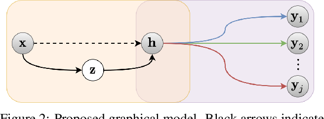 Figure 3 for Supervised Compression for Resource-constrained Edge Computing Systems