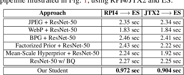Figure 4 for Supervised Compression for Resource-constrained Edge Computing Systems