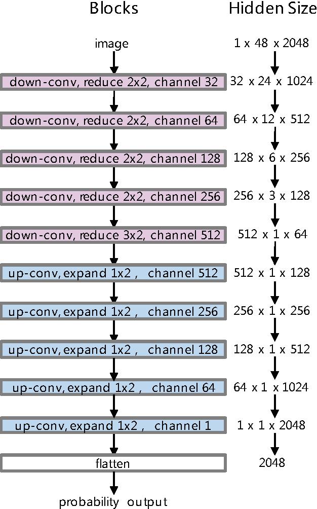 Figure 4 for Chinese/English mixed Character Segmentation as Semantic Segmentation